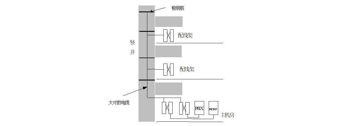 干线子系统