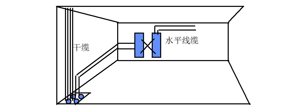 管理子系统