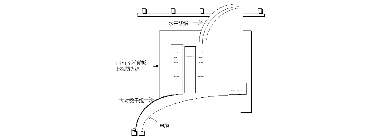 设备间子系统