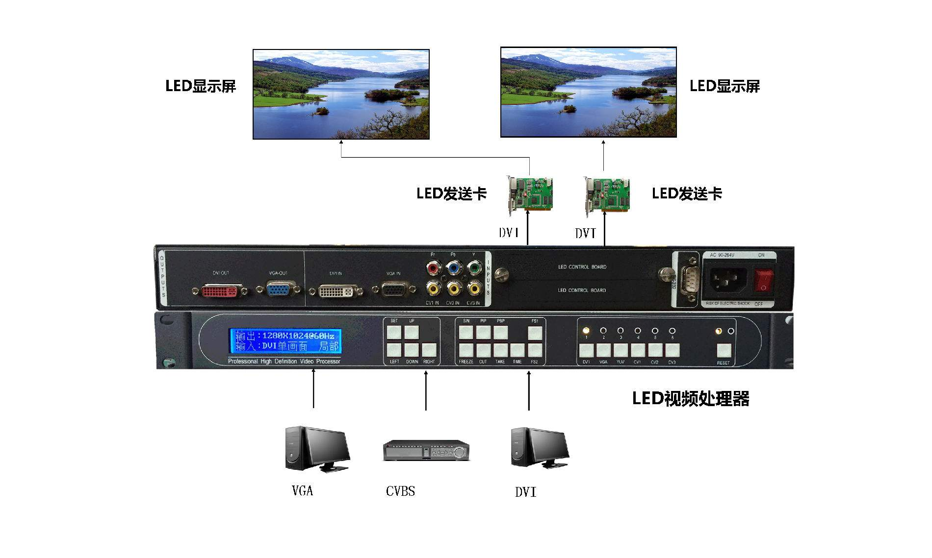 LED大屏显示系统