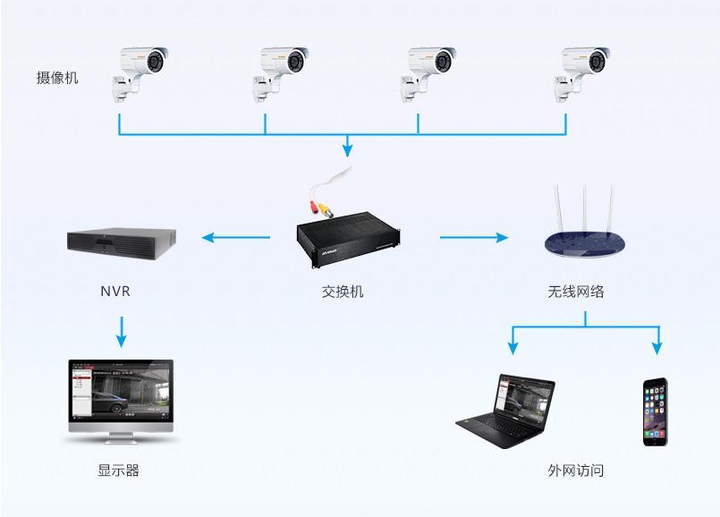 安防监控系统改造