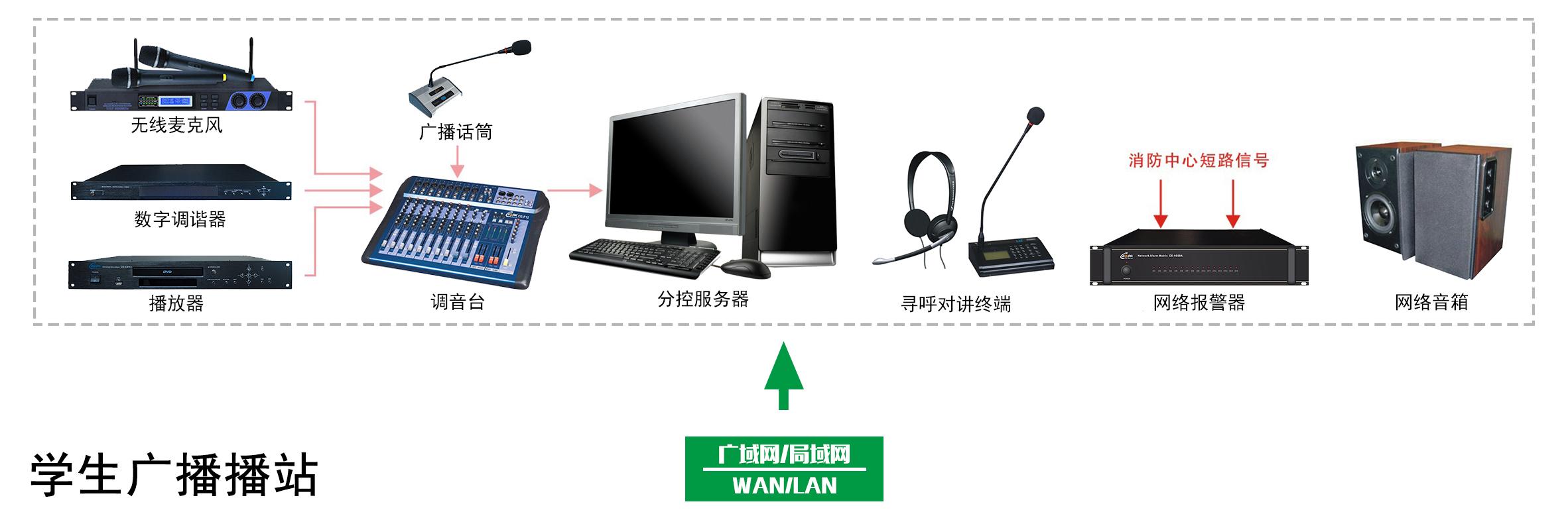 智慧校园广播总控系统