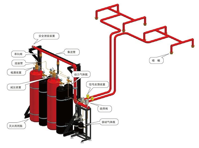 机房消防系统