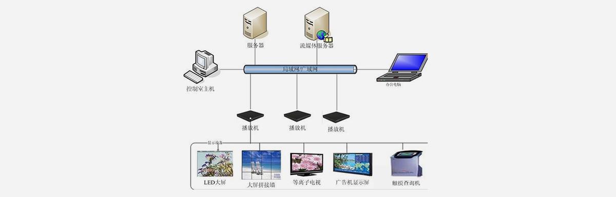 多媒体显视系统