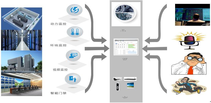 数据机房动环监控系统
