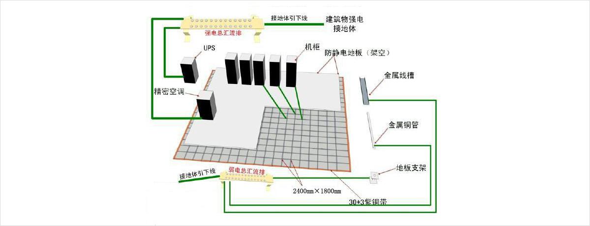 机房电气系统