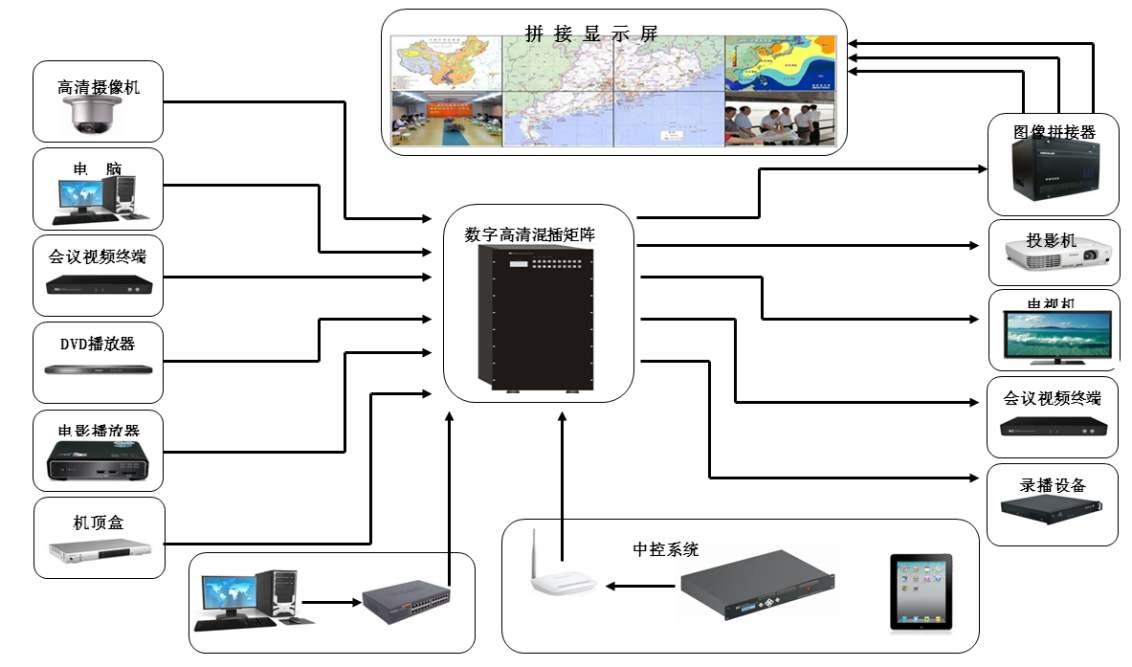 会议室中央控制系统