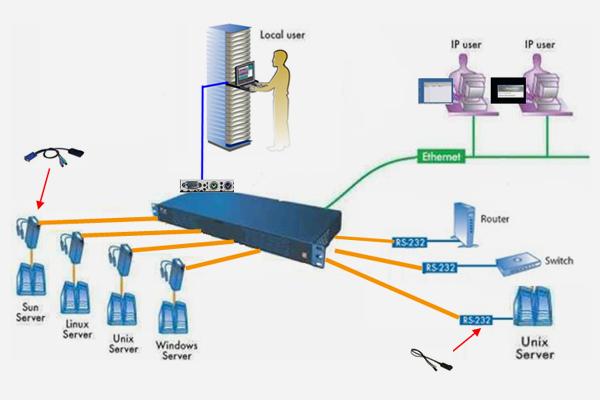 KVM管理系统