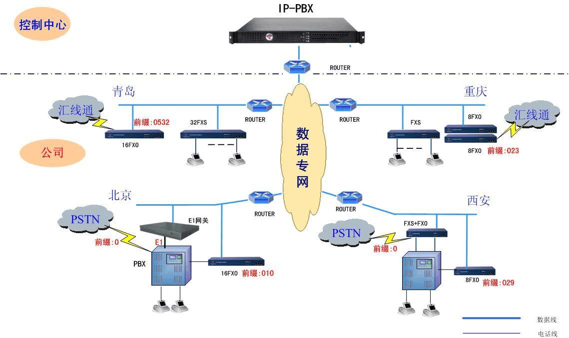 网络IP语音系统