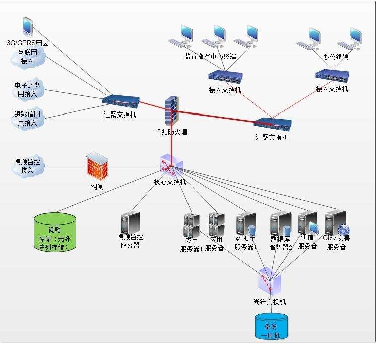 网络系统集成